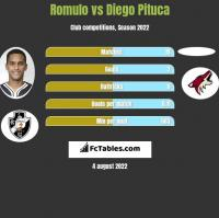 Romulo vs Diego Pituca h2h player stats