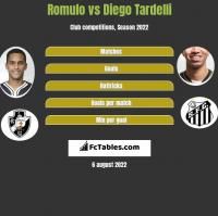 Romulo vs Diego Tardelli h2h player stats