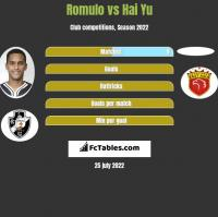 Romulo vs Hai Yu h2h player stats