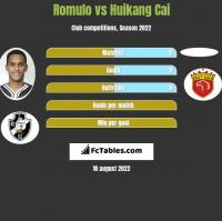 Romulo vs Huikang Cai h2h player stats
