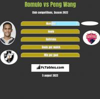 Romulo vs Peng Wang h2h player stats