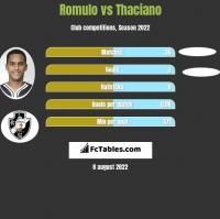 Romulo vs Thaciano h2h player stats