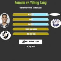Romulo vs Yifeng Zang h2h player stats