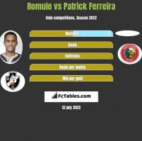 Romulo vs Patrick Ferreira h2h player stats