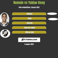 Romulo vs Yubiao Deng h2h player stats