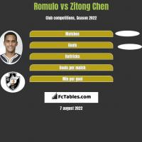Romulo vs Zitong Chen h2h player stats