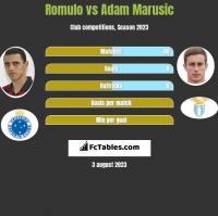 Romulo vs Adam Marusic h2h player stats