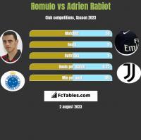 Romulo vs Adrien Rabiot h2h player stats