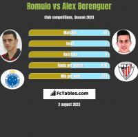 Romulo vs Alex Berenguer h2h player stats