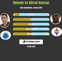 Romulo vs Alfred Duncan h2h player stats