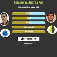 Romulo vs Andrea Poli h2h player stats