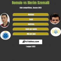 Romulo vs Blerim Dzemaili h2h player stats