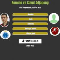 Romulo vs Claud Adjapong h2h player stats
