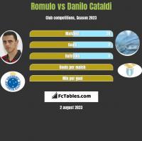 Romulo vs Danilo Cataldi h2h player stats