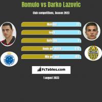 Romulo vs Darko Lazovic h2h player stats