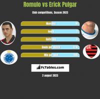 Romulo vs Erick Pulgar h2h player stats