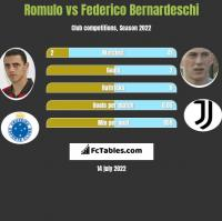 Romulo vs Federico Bernardeschi h2h player stats
