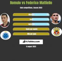 Romulo vs Federico Mattiello h2h player stats