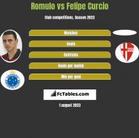 Romulo vs Felipe Curcio h2h player stats