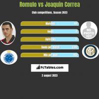 Romulo vs Joaquin Correa h2h player stats