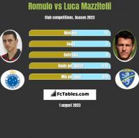 Romulo vs Luca Mazzitelli h2h player stats