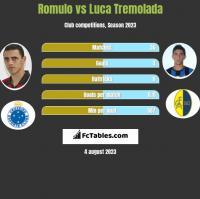 Romulo vs Luca Tremolada h2h player stats