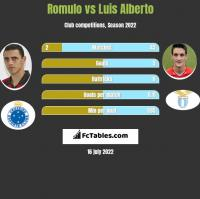 Romulo vs Luis Alberto h2h player stats