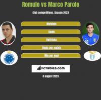 Romulo vs Marco Parolo h2h player stats