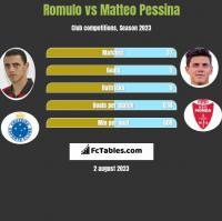 Romulo vs Matteo Pessina h2h player stats