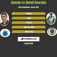 Romulo vs Mehdi Bourabia h2h player stats