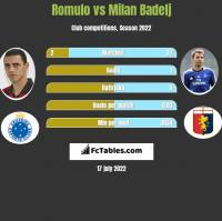 Romulo vs Milan Badelj h2h player stats