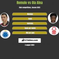 Romulo vs Ola Aina h2h player stats