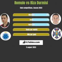 Romulo vs Riza Durmisi h2h player stats