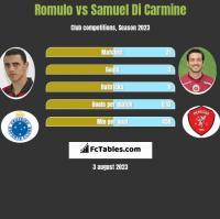 Romulo vs Samuel Di Carmine h2h player stats