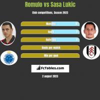 Romulo vs Sasa Lukic h2h player stats