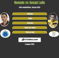 Romulo vs Senad Lulic h2h player stats