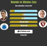 Romulo vs Simone Zaza h2h player stats