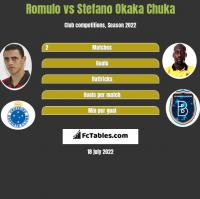 Romulo vs Stefano Okaka Chuka h2h player stats
