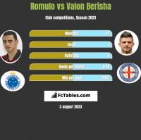 Romulo vs Valon Berisha h2h player stats