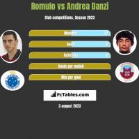 Romulo vs Andrea Danzi h2h player stats
