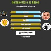 Romulo Otero vs Alison h2h player stats