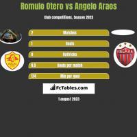 Romulo Otero vs Angelo Araos h2h player stats
