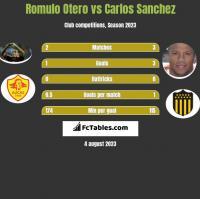 Romulo Otero vs Carlos Sanchez h2h player stats