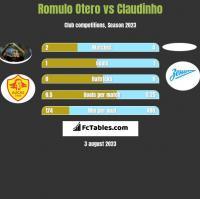 Romulo Otero vs Claudinho h2h player stats