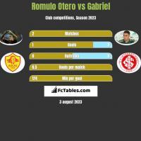 Romulo Otero vs Gabriel h2h player stats