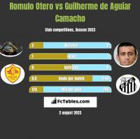 Romulo Otero vs Guilherme de Aguiar Camacho h2h player stats