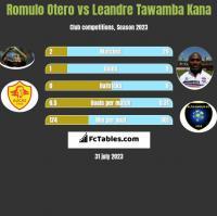Romulo Otero vs Leandre Tawamba Kana h2h player stats