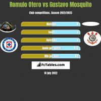 Romulo Otero vs Gustavo Mosquito h2h player stats