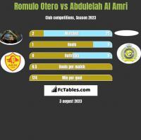 Romulo Otero vs Abdulelah Al Amri h2h player stats