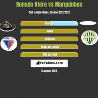 Romulo Otero vs Marquinhos h2h player stats